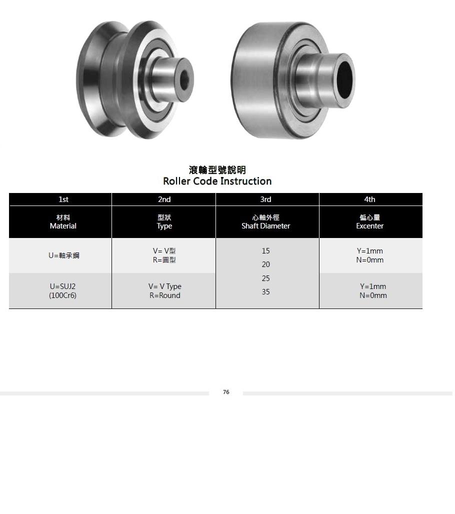 Roller Code Instruction 滾輪型號說明